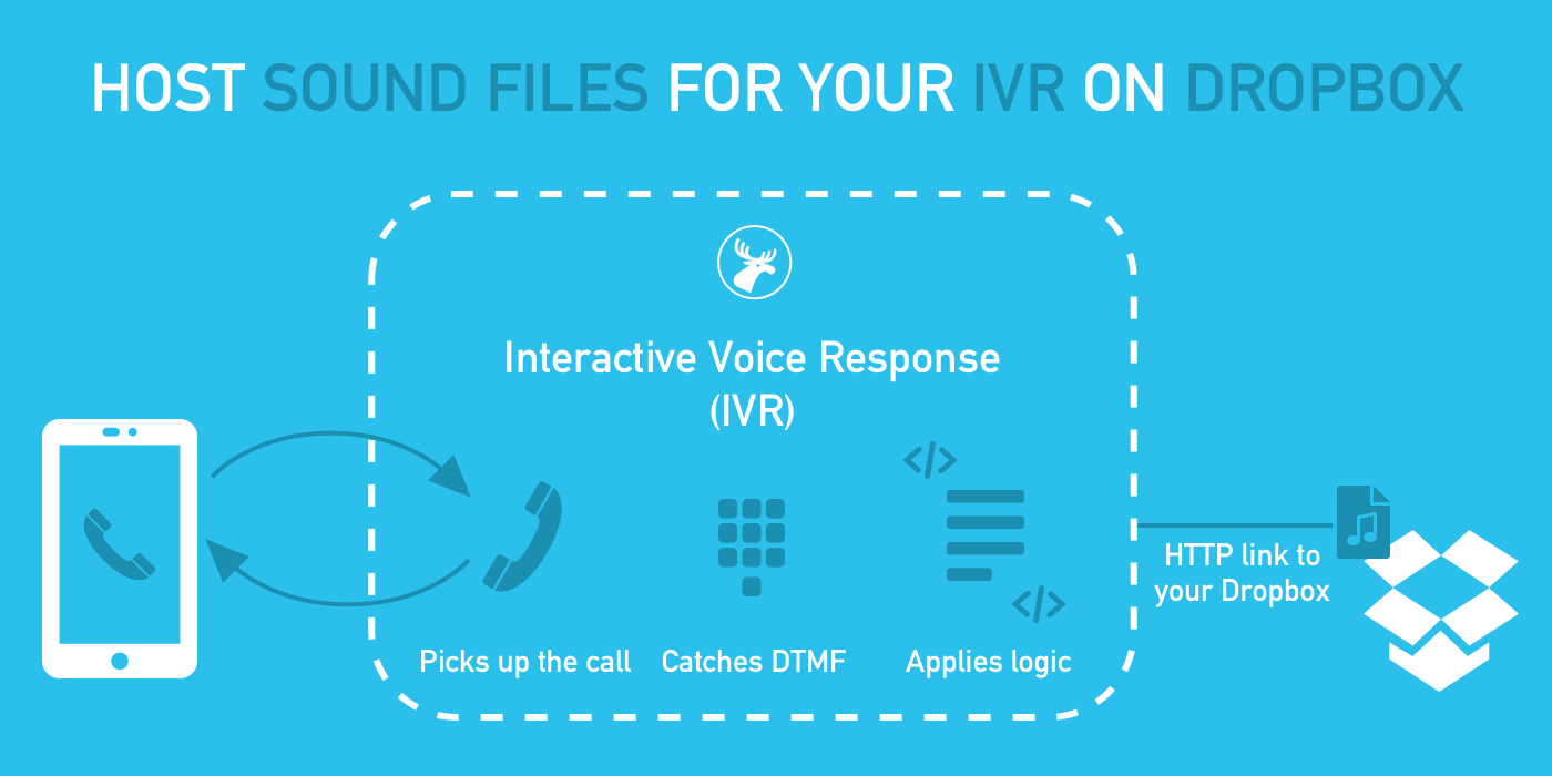 Flow chart of how data moves between Dropbox and 46elks in order to faciltate IVR